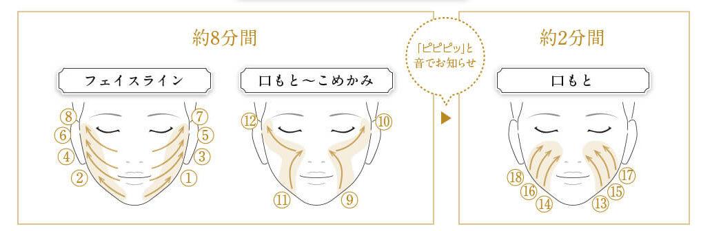 美顔器の正しい動かし方を説明している画像